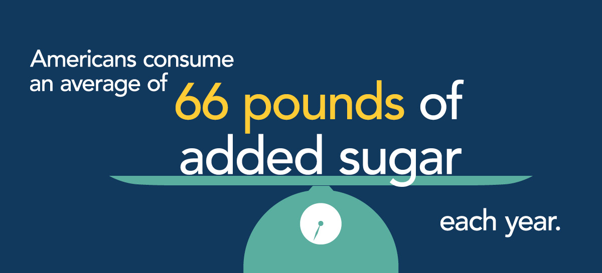 infographic froom sugarscience.org - added sugar
